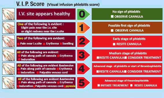 The Phlebitis Scale does mean something   | Infusion Nurse Blog
