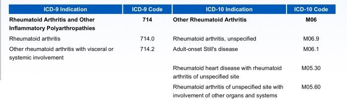 ICD10-RA